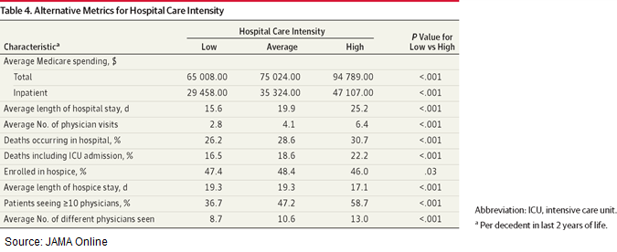 Does High Intensity Care Improve Medicare Patient Outcomes