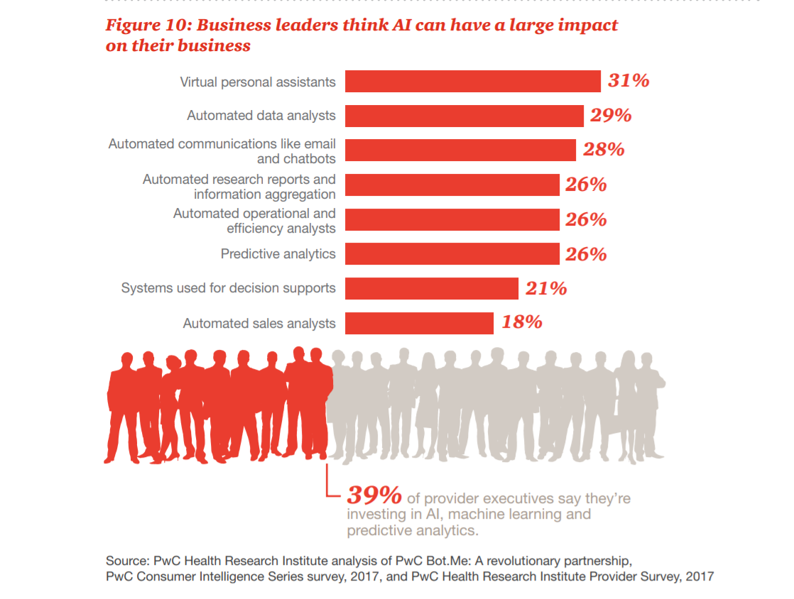 Technology Management Image: PwC: Artificial Intelligence, IoT, Population Health Top