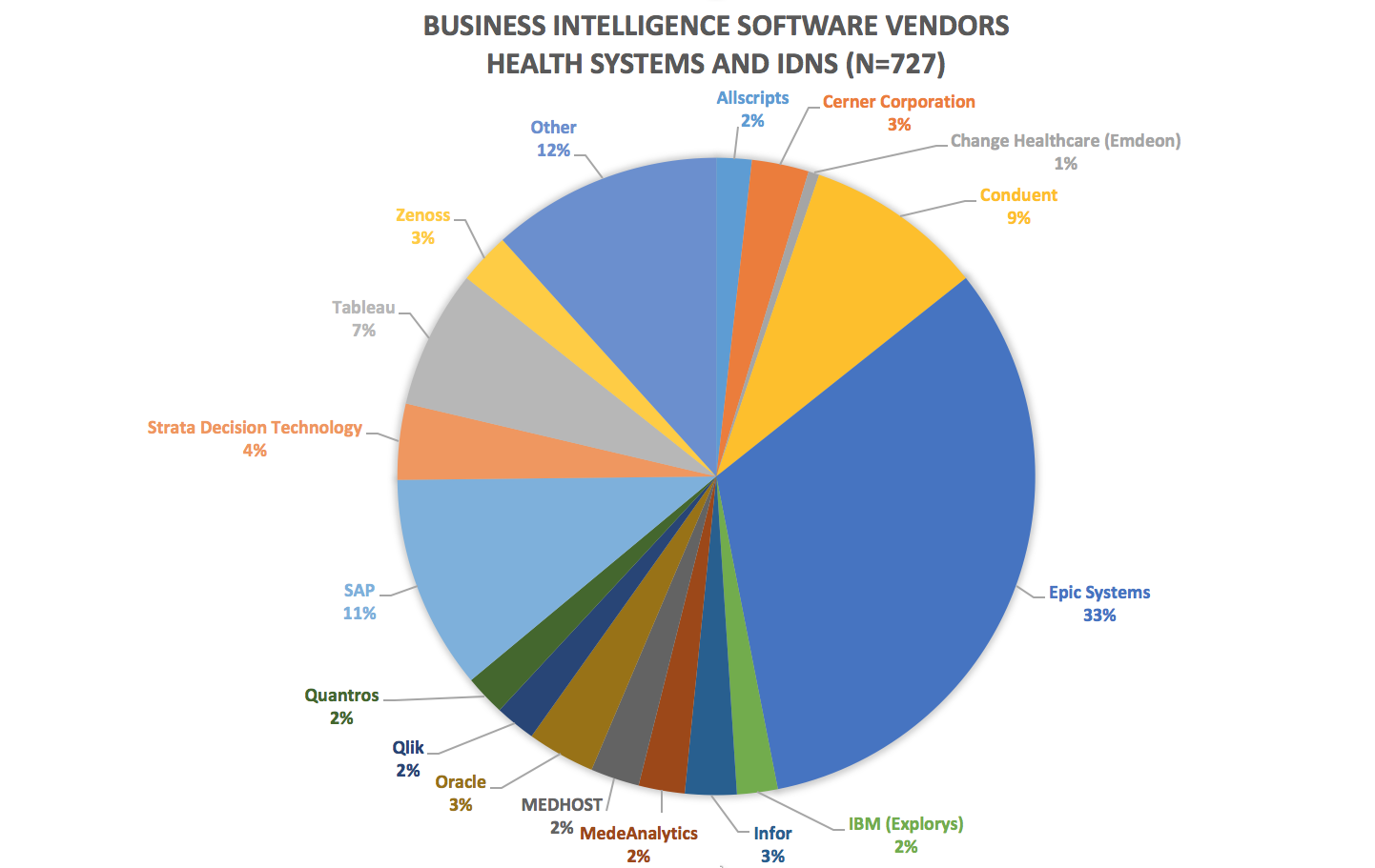 Shifting Healthcare Business Intelligence Market Offers