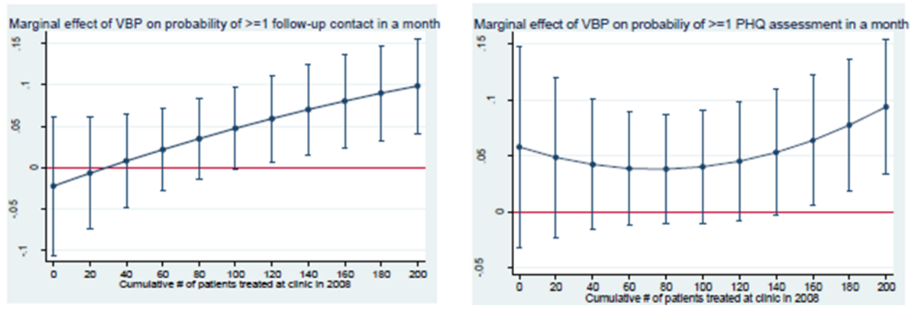 Value Based Payment Ups Adherence To Mental Health Guidelines