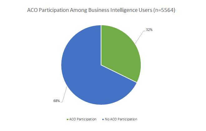 A chart showing the number of business intelligence users who are accountable care organization members