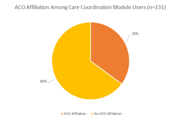A pie chart showing accountable care organization members and population health management technology users