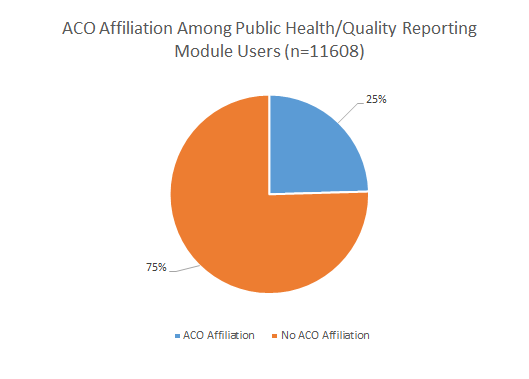 This is a pie chart illustrating how many public health reporting users also participate in ACOs