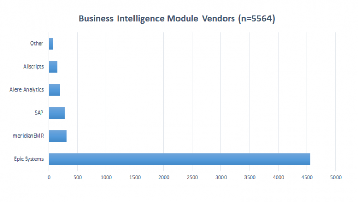 A breakdown of healthcare business intelligence vendors included in this sample of physicians