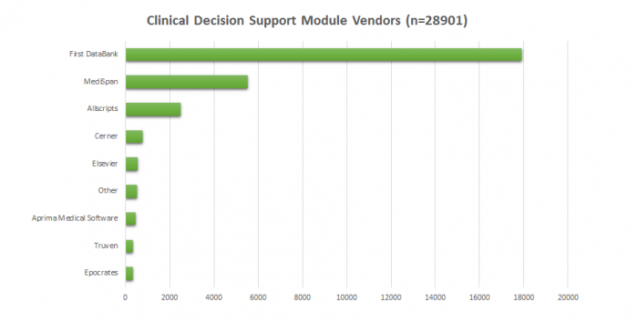 A bar chart of clinical decision support vendors