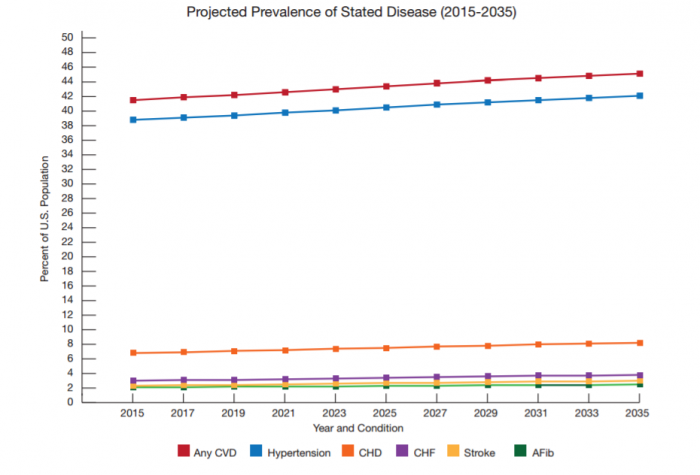 Cardiovascular disease projections