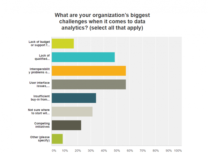 Healthcare analytics challenges