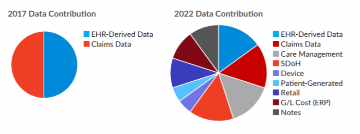 Anticipated healthcare big data sources by 2022