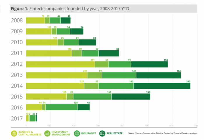 Fintech companies established in the last decade