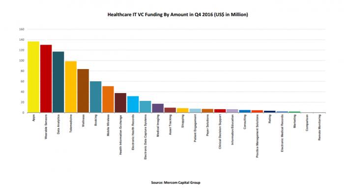 Internet of Things and data analytics funding top Mercom Capital list