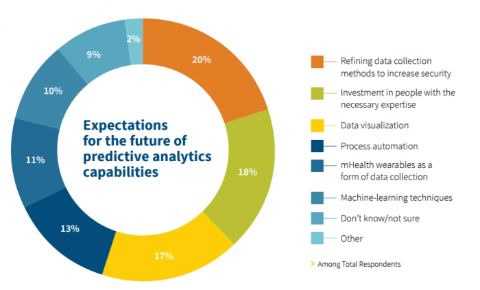 Future investment in predictive analytics