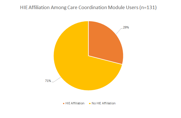 This is a pie chart of chronic care management adopters and HIE participants