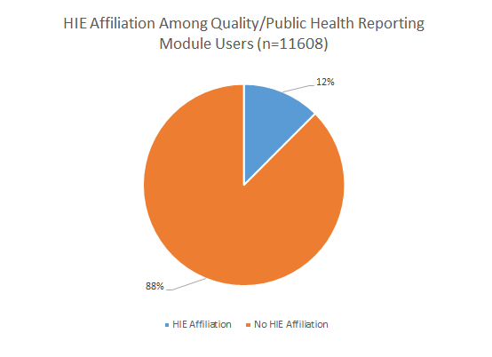This chart shows how many users of quality reporting tools also participate in health information exchanges