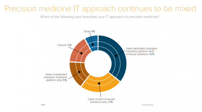 Health IT adoption for precision medicine
