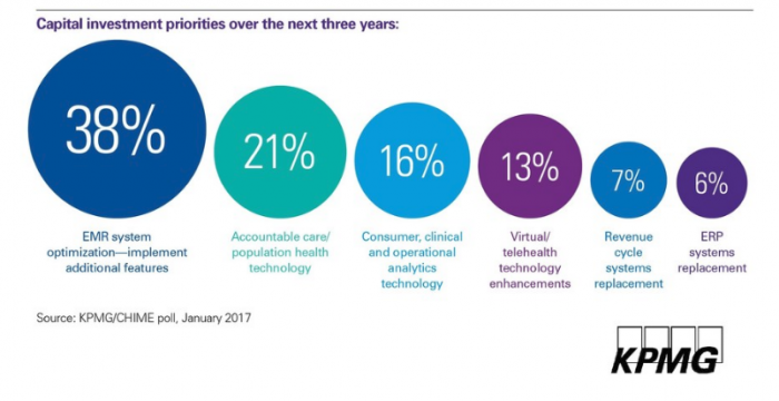Top health IT investment priorities for CIOs