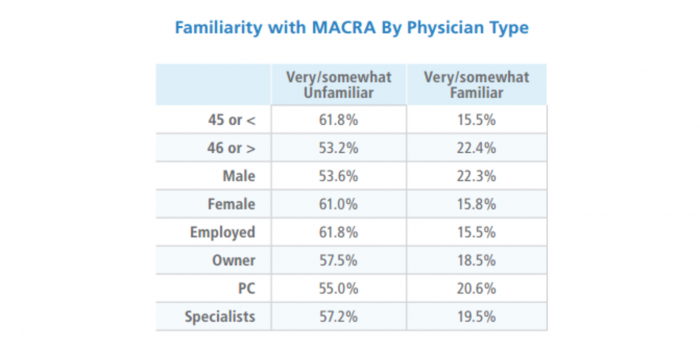 Familiarity with MACRA among physicians