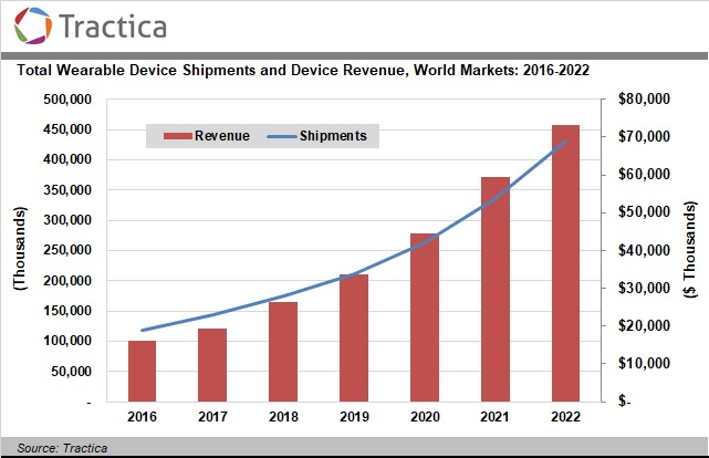 Internet of Things growth until 2022