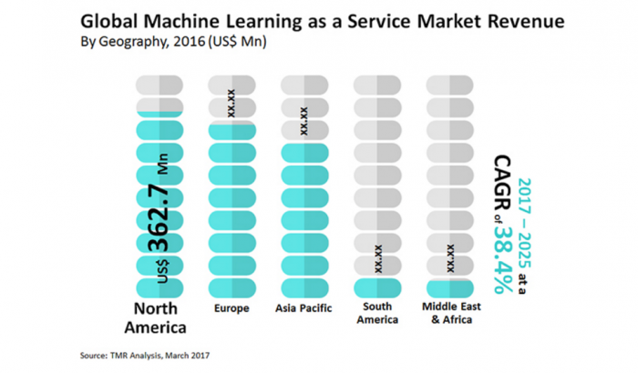 Anticipated machine learning as a service market growth across geographical regions
