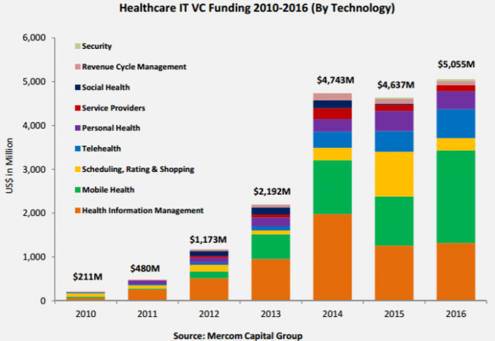 Healthcare venture capital funding by type