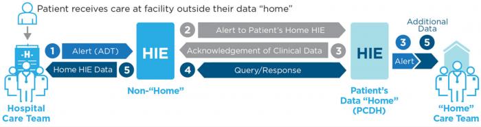 Patient-centered data home diagram