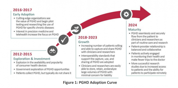 The patient-generated health data adoption curve