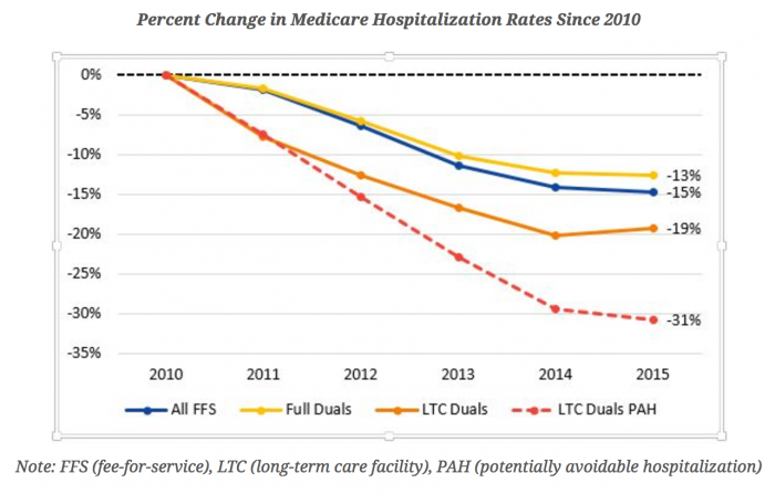 Percent change in LTC avoidable admissions