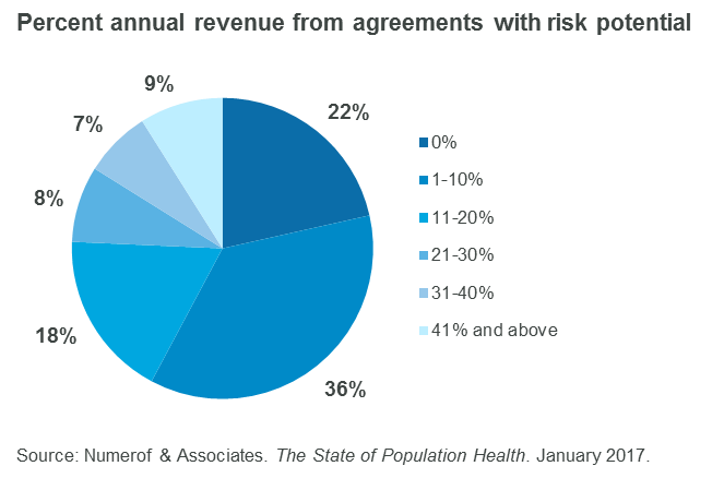 Percent annual revenue from risk-based agreements