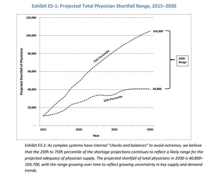 Physician shortage projections to 2030