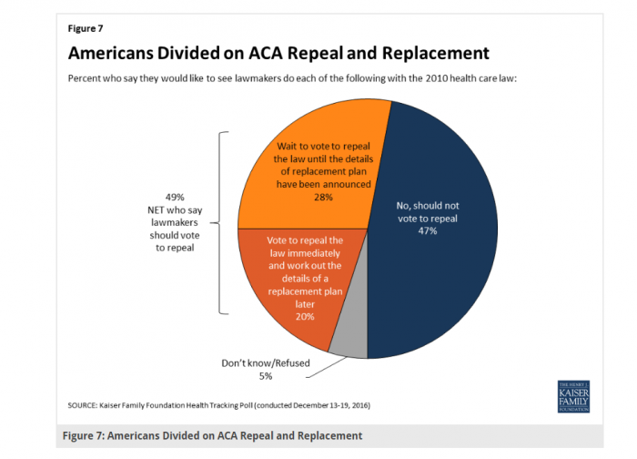 Public opinions on the Affordable Care Act
