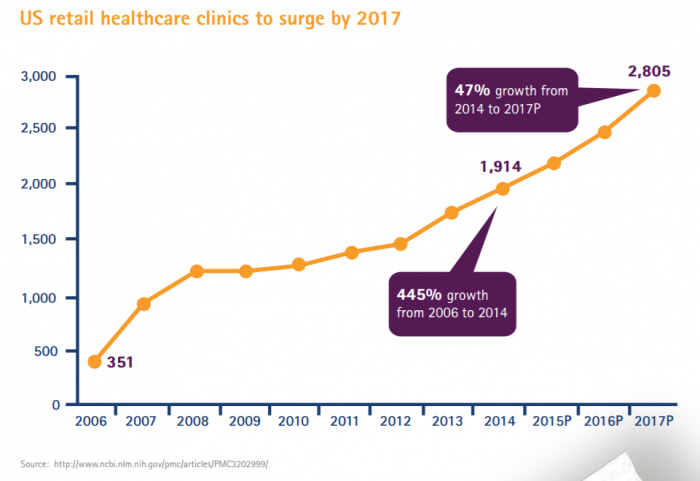 Predicted rise in retail clinics from 2006 to 2017