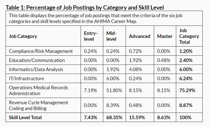 Health information management job openings by specific skill set