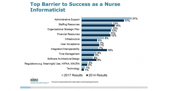 Top barriers for Nursing Informaticists