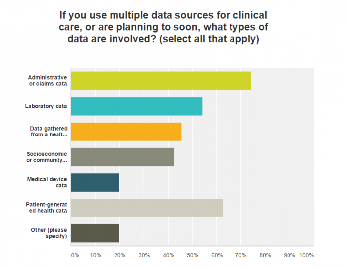 Clinical and administrative data sources for analytics