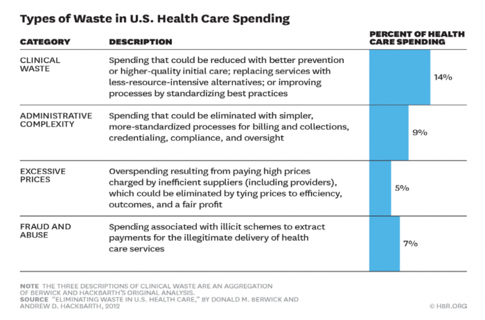 Wasteful spending rates