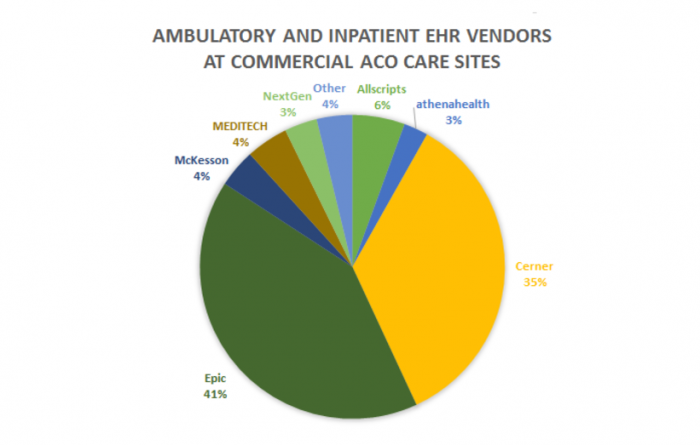 EHR adoption among accountable care organizations in June of 2016