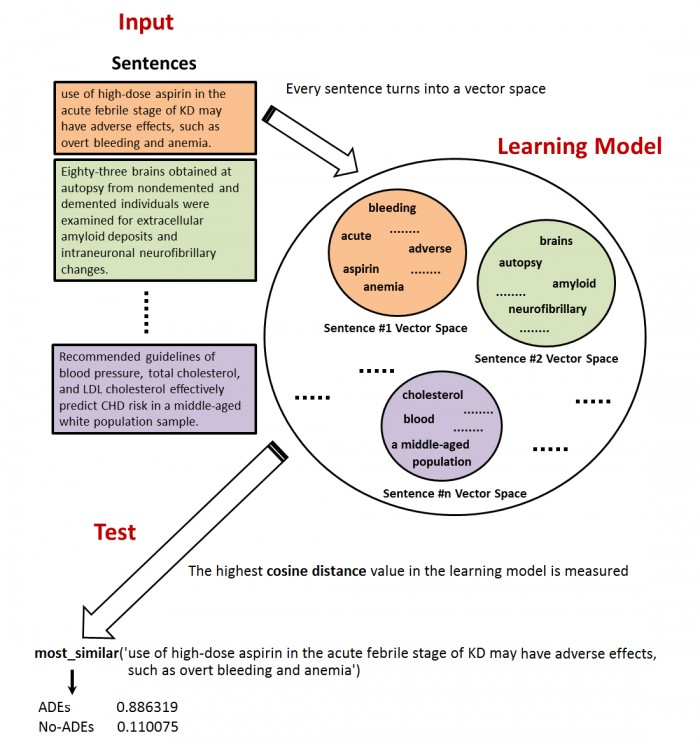 Machine learning and natural language processing tool for adverse drug events