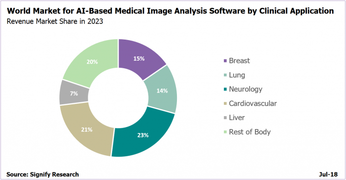Diagnostic areas for artificial intelligence algorithms in medical imaging