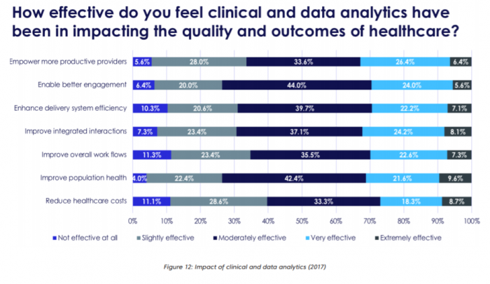 Importance of clinical analytics to healthcare payers and providers