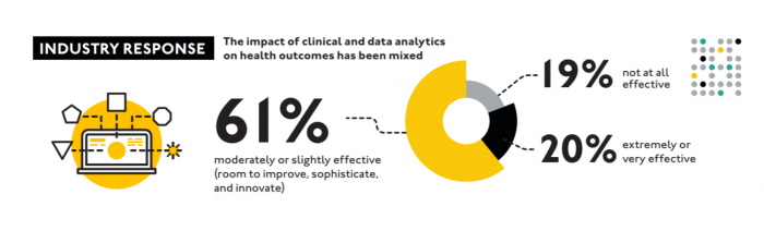 Impact of big data analytics programs on healthcare organizations