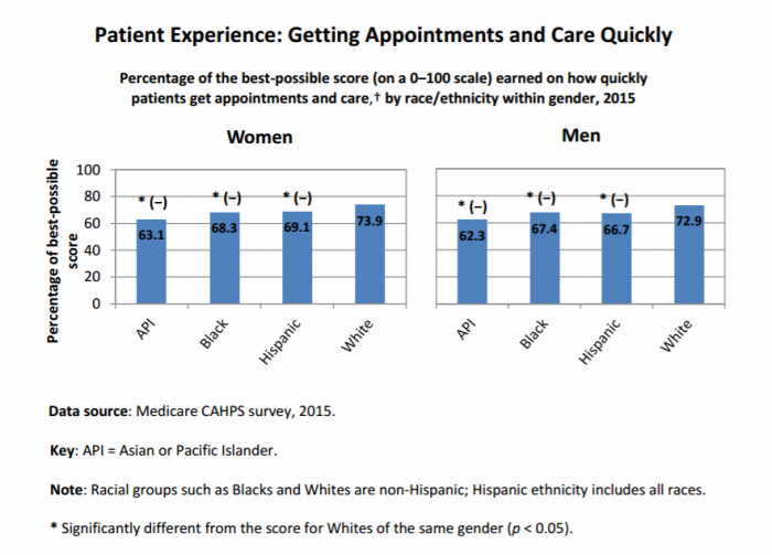 Racial and ethnic differences in satisfaction rates for access to care