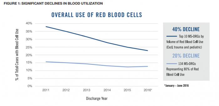 Blood utilization rates
