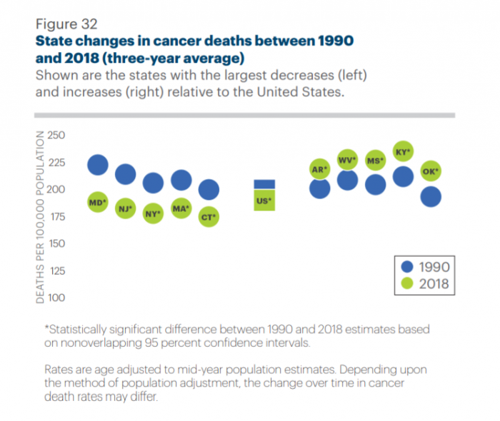 Changes in cancer mortality rates by state from 2017 to 2018