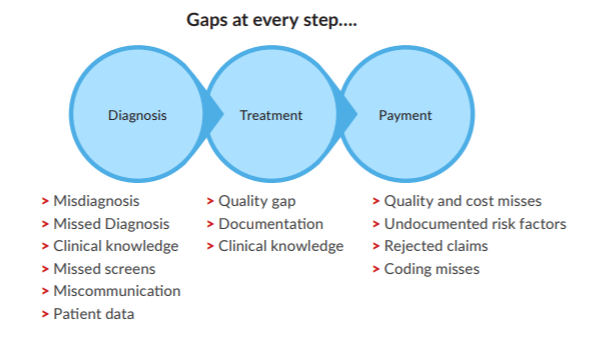 Gaps in care for population health management