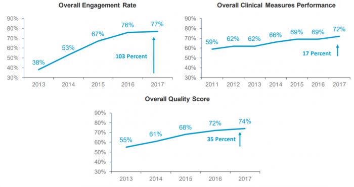 Quality and satisfaction scores increase with patient-centered medical home model