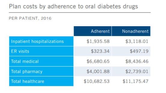 Healthcare spending patterns for patients with diabetes