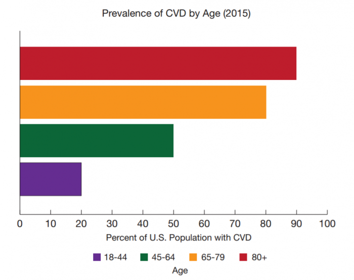 CVD prevalence by age group