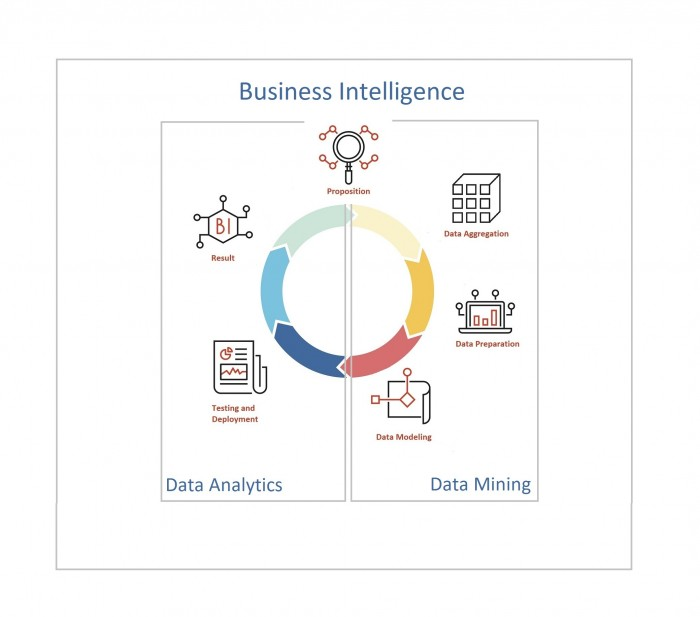 Data mining and big data analytics combine for business intelligence