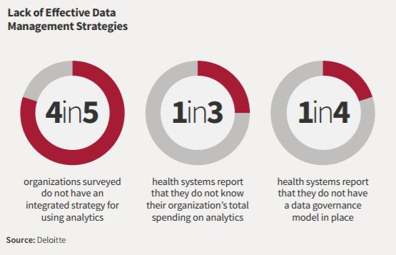Provider big data management competencies