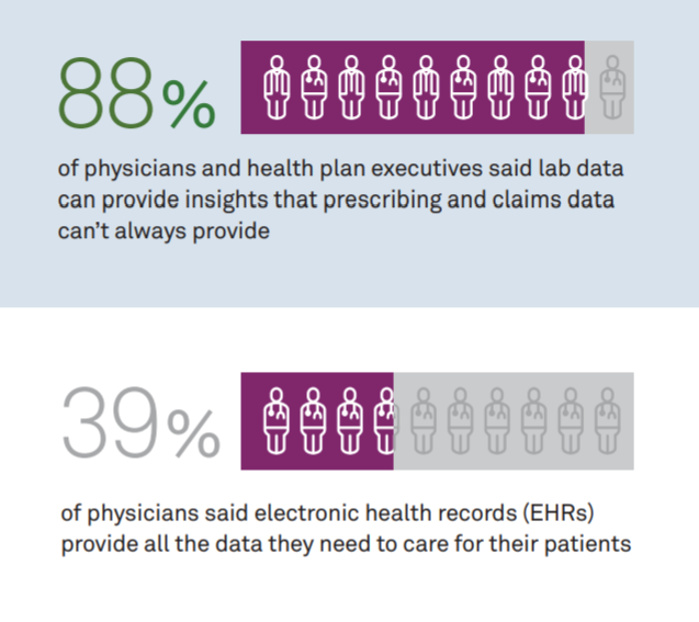 Providers and payers feel that EHRs are not providing sufficient data for value-based care