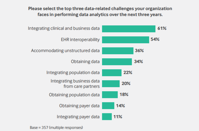 Challenges of developing data analytics programs in healthcare